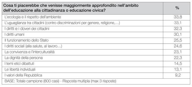 Indagine demoscopica - tab. 6 - embargo al 17 marzo