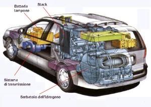 Modello macchina a idrogeno