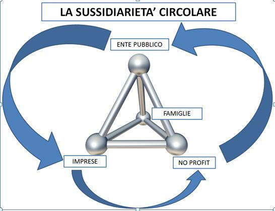 sussidiarieta-6