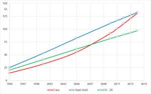 Tabella emissioni comulative gas serra